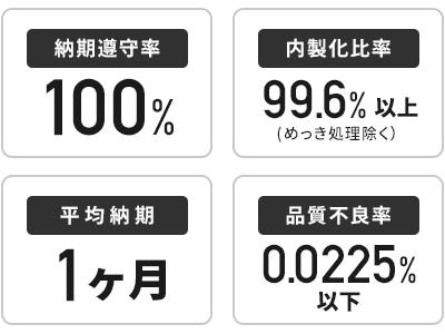 納期順守率100% 内製化比率99.6%以上(めっき処理除く) 平均納期1ヶ月 品質不良率0.025%以下